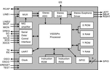 VLSI Solution-VS1063 - MP3 / Ogg Vorbis Encoder and Audio