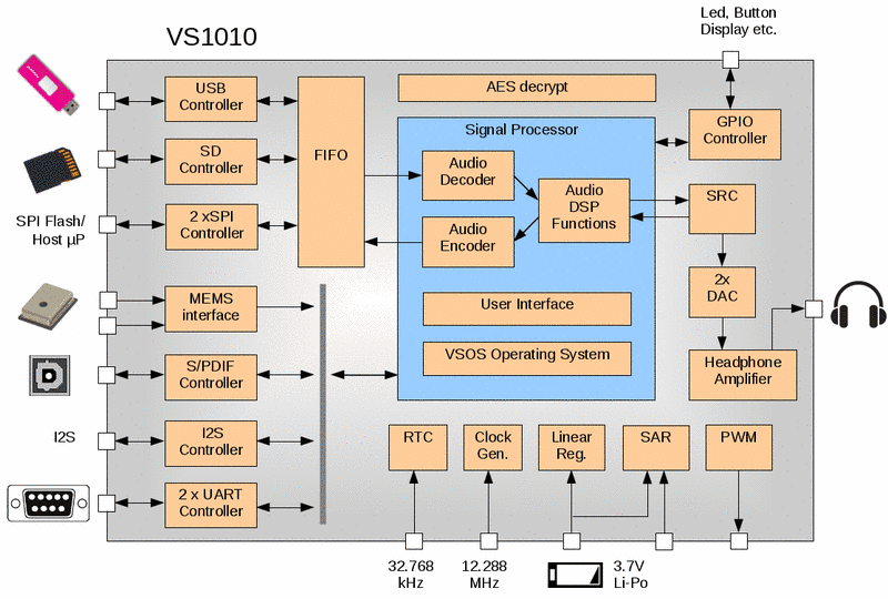 VLSI Solution-VS1010 - Audio Player System-on-a-Chip