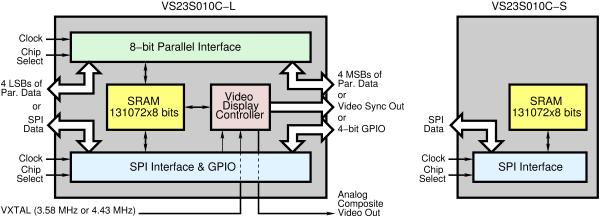VS23S010C-L and -S block diagrams